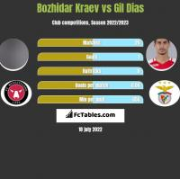 Bozhidar Kraev vs Gil Dias h2h player stats