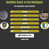 Bozhidar Kraev vs Ivo Rodrigues h2h player stats