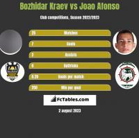 Bozhidar Kraev vs Joao Afonso h2h player stats