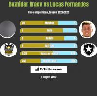 Bozhidar Kraev vs Lucas Fernandes h2h player stats