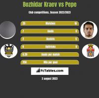 Bozhidar Kraev vs Pepe h2h player stats