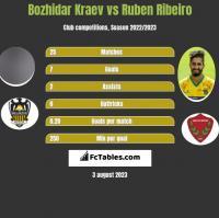 Bozhidar Kraev vs Ruben Ribeiro h2h player stats