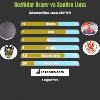 Bozhidar Kraev vs Sandro Lima h2h player stats