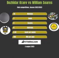 Bozhidar Kraev vs William Soares h2h player stats
