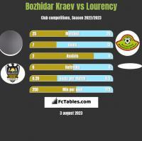 Bozhidar Kraev vs Lourency h2h player stats