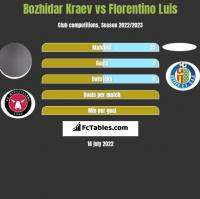 Bozhidar Kraev vs Florentino Luis h2h player stats