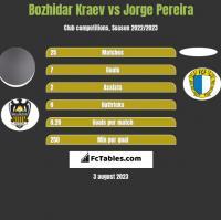 Bozhidar Kraev vs Jorge Pereira h2h player stats