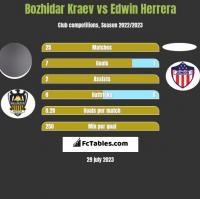 Bozhidar Kraev vs Edwin Herrera h2h player stats