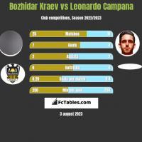 Bozhidar Kraev vs Leonardo Campana h2h player stats