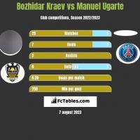 Bozhidar Kraev vs Manuel Ugarte h2h player stats