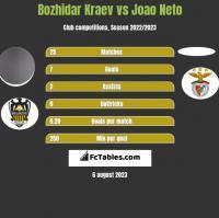 Bozhidar Kraev vs Joao Neto h2h player stats