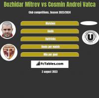 Bozhidar Mitrev vs Cosmin Andrei Vatca h2h player stats