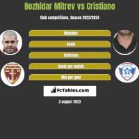 Bozhidar Mitrev vs Cristiano h2h player stats