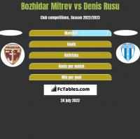 Bozhidar Mitrev vs Denis Rusu h2h player stats