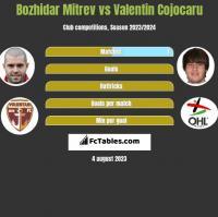 Bozhidar Mitrev vs Valentin Cojocaru h2h player stats