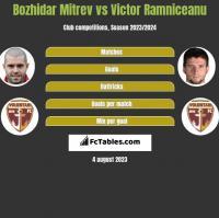 Bozhidar Mitrev vs Victor Ramniceanu h2h player stats