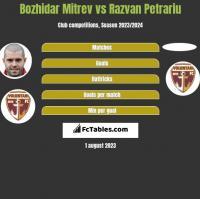 Bozhidar Mitrev vs Razvan Petrariu h2h player stats