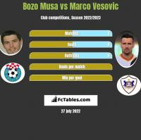 Bozo Musa vs Marco Vesovic h2h player stats