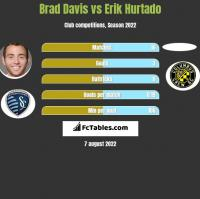 Brad Davis vs Erik Hurtado h2h player stats
