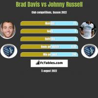 Brad Davis vs Johnny Russell h2h player stats