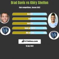Brad Davis vs Khiry Shelton h2h player stats