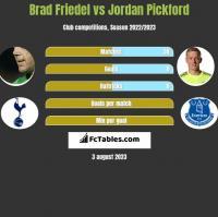 Brad Friedel vs Jordan Pickford h2h player stats