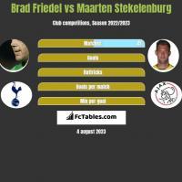Brad Friedel vs Maarten Stekelenburg h2h player stats