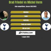 Brad Friedel vs Michel Vorm h2h player stats