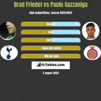 Brad Friedel vs Paulo Gazzaniga h2h player stats