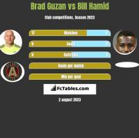 Brad Guzan vs Bill Hamid h2h player stats