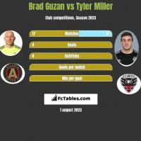 Brad Guzan vs Tyler Miller h2h player stats