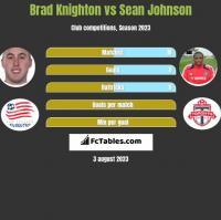 Brad Knighton vs Sean Johnson h2h player stats