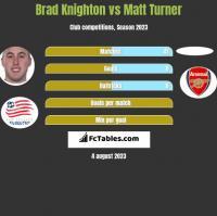 Brad Knighton vs Matt Turner h2h player stats