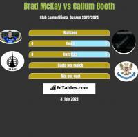 Brad McKay vs Callum Booth h2h player stats