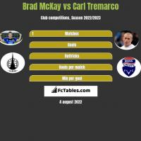 Brad McKay vs Carl Tremarco h2h player stats