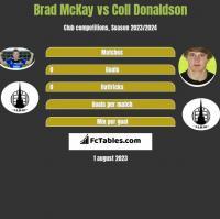 Brad McKay vs Coll Donaldson h2h player stats
