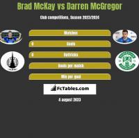 Brad McKay vs Darren McGregor h2h player stats