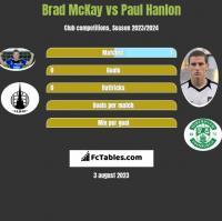 Brad McKay vs Paul Hanlon h2h player stats