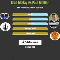 Brad McKay vs Paul McGinn h2h player stats