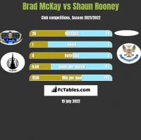 Brad McKay vs Shaun Rooney h2h player stats