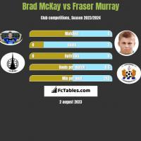 Brad McKay vs Fraser Murray h2h player stats