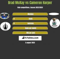 Brad McKay vs Cameron Harper h2h player stats