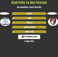 Brad Potts vs Ben Pearson h2h player stats