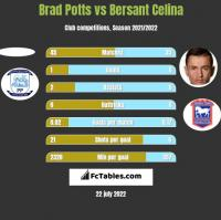 Brad Potts vs Bersant Celina h2h player stats