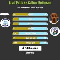 Brad Potts vs Callum Robinson h2h player stats