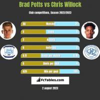 Brad Potts vs Chris Willock h2h player stats