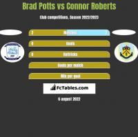 Brad Potts vs Connor Roberts h2h player stats