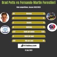 Brad Potts vs Fernando Martin Forestieri h2h player stats