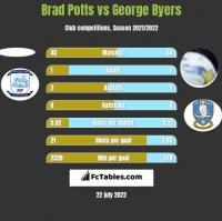 Brad Potts vs George Byers h2h player stats