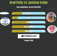 Brad Potts vs Jackson Irvine h2h player stats